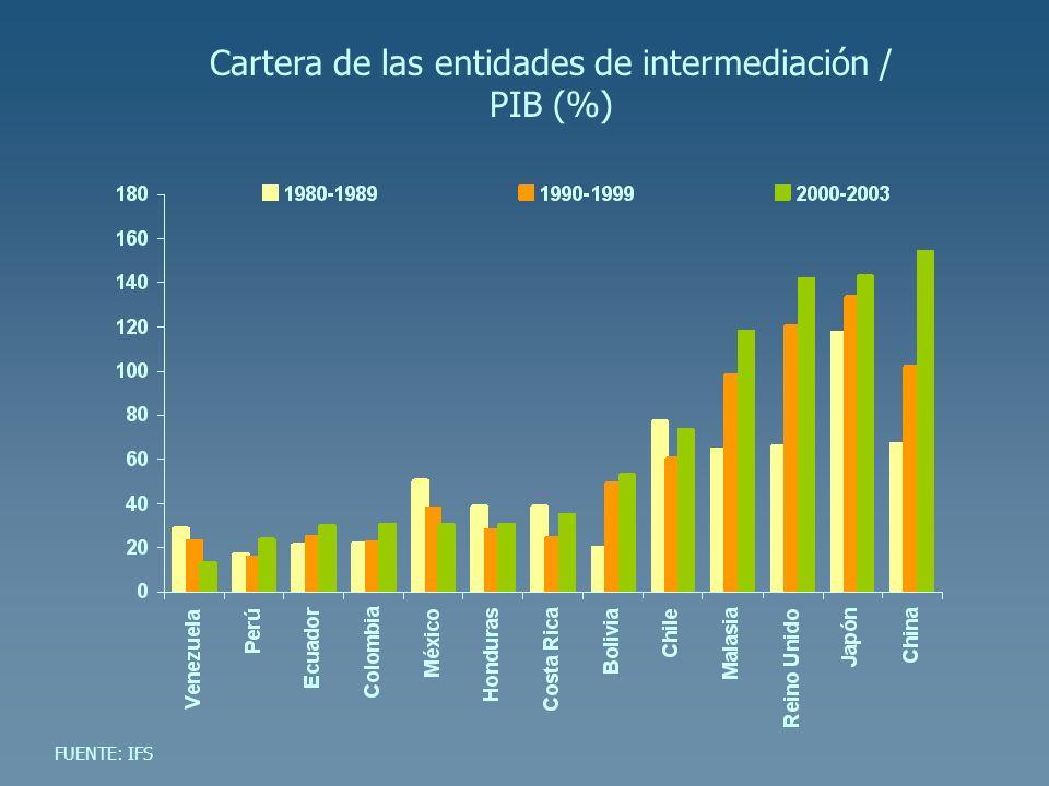 Cartera de las entidades de intermediación / PIB (%)