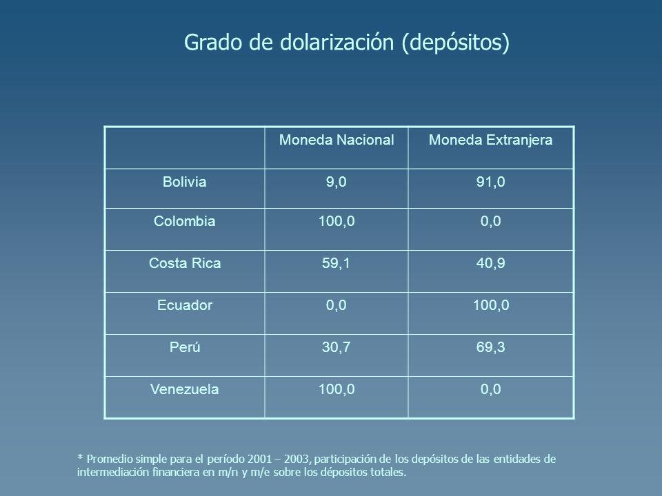 Grado de dolarización (depósitos)