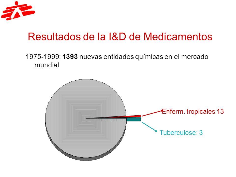 Resultados de la I&D de Medicamentos