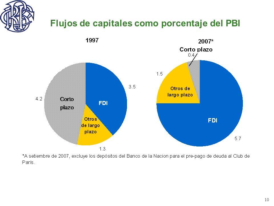 Flujos de capitales como porcentaje del PBI