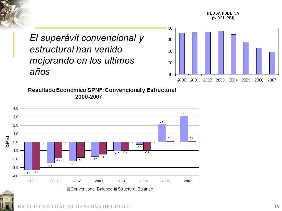 El superávit convencional y estructural han venido mejorando en los ultimos años