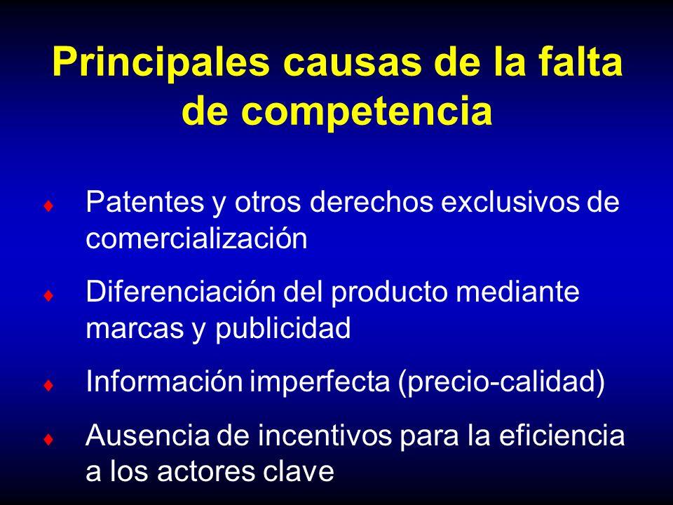 Principales causas de la falta de competencia
