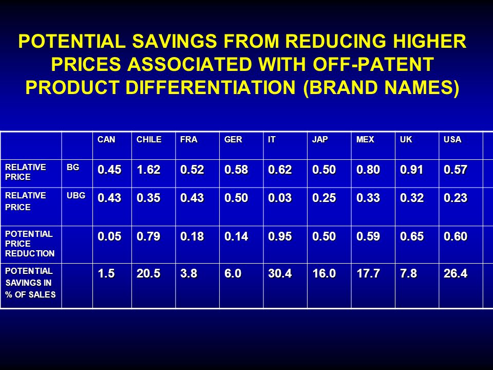 POTENTIAL SAVINGS FROM REDUCING HIGHER PRICES ASSOCIATED WITH OFF-PATENT PRODUCT DIFFERENTIATION (BRAND NAMES)