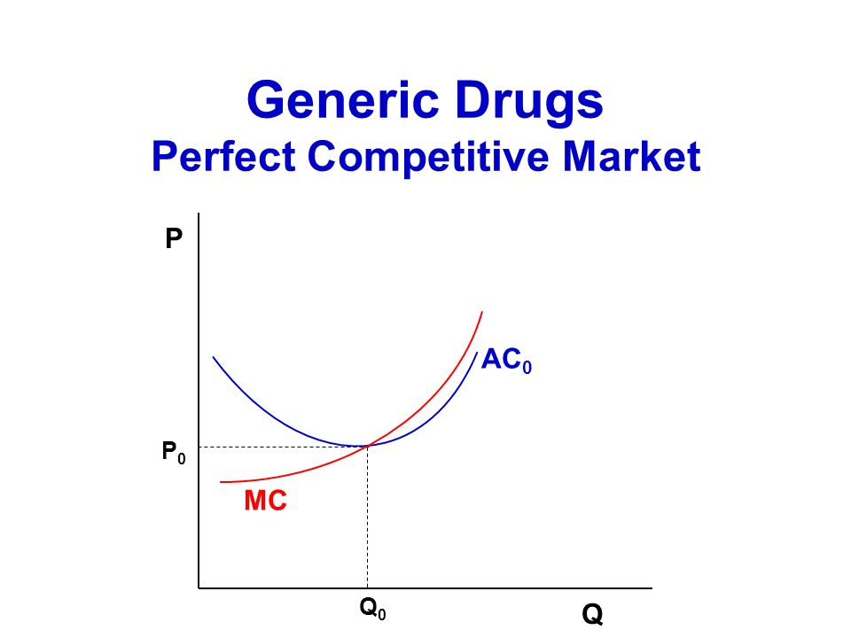 Generic Drugs Perfect Competitive Market