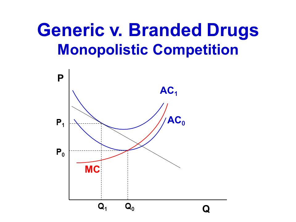 Generic v. Branded Drugs Monopolistic Competition