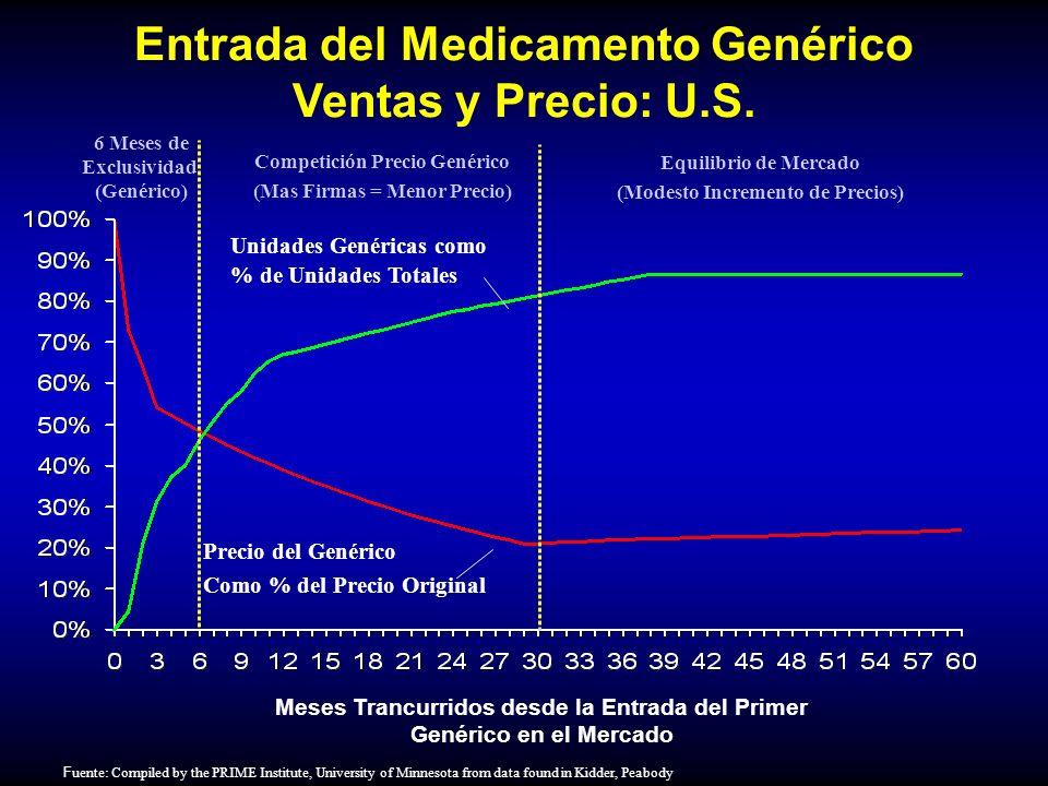Entrada del Medicamento Genérico Ventas y Precio: U.S.