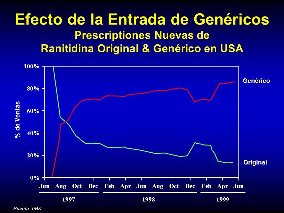 Efecto de la Entrada de Genéricos Prescriptiones Nuevas de Ranitidina Original & Genérico en USA
