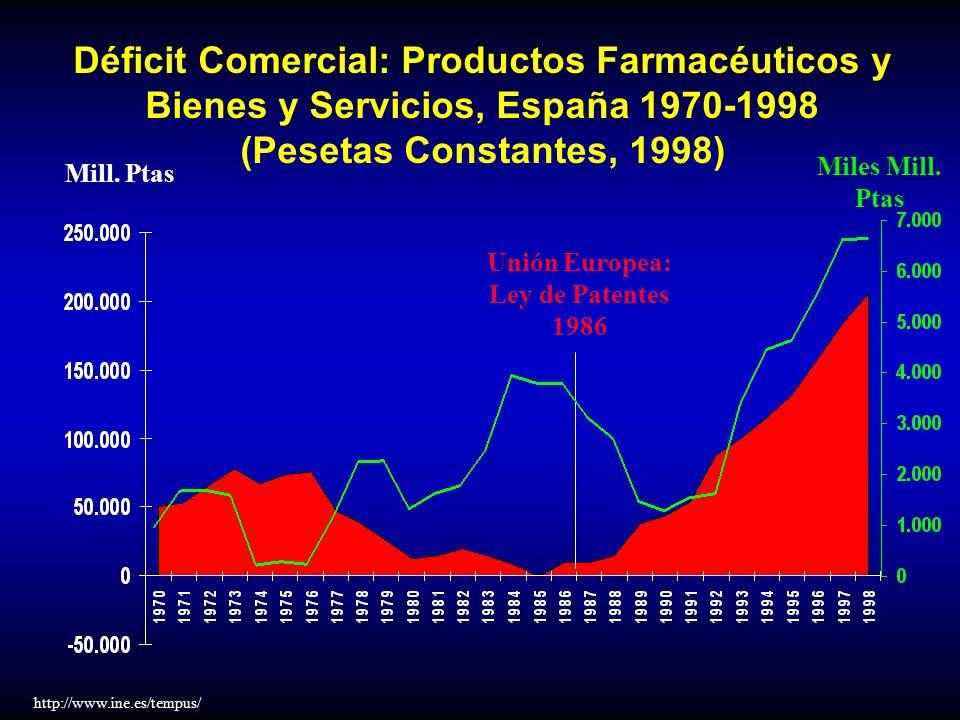 Unión Europea: Ley de Patentes 1986