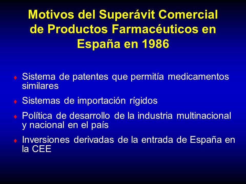 Motivos del Superávit Comercial de Productos Farmacéuticos en España en 1986