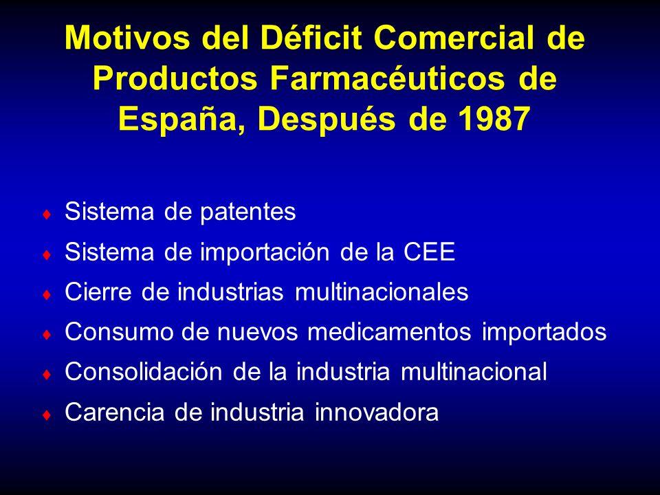 Motivos del Déficit Comercial de Productos Farmacéuticos de España, Después de 1987
