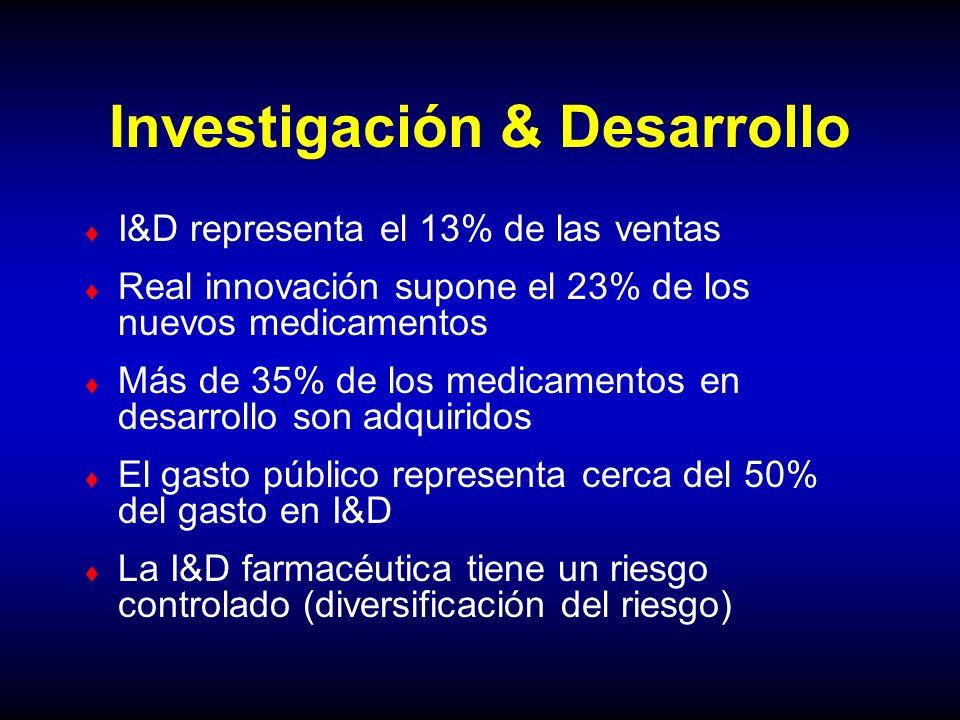 Investigación & Desarrollo