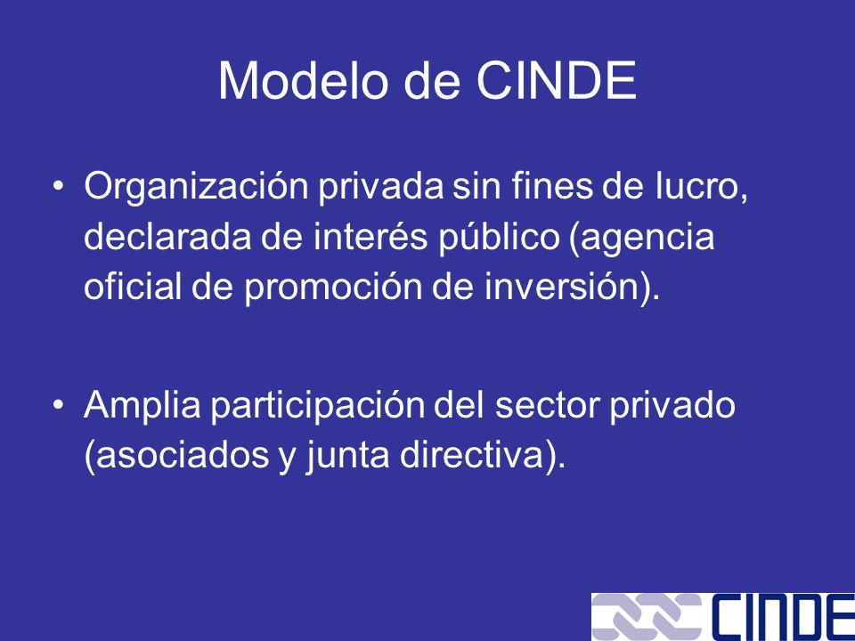 Modelo de CINDE Organización privada sin fines de lucro, declarada de interés público (agencia oficial de promoción de inversión).