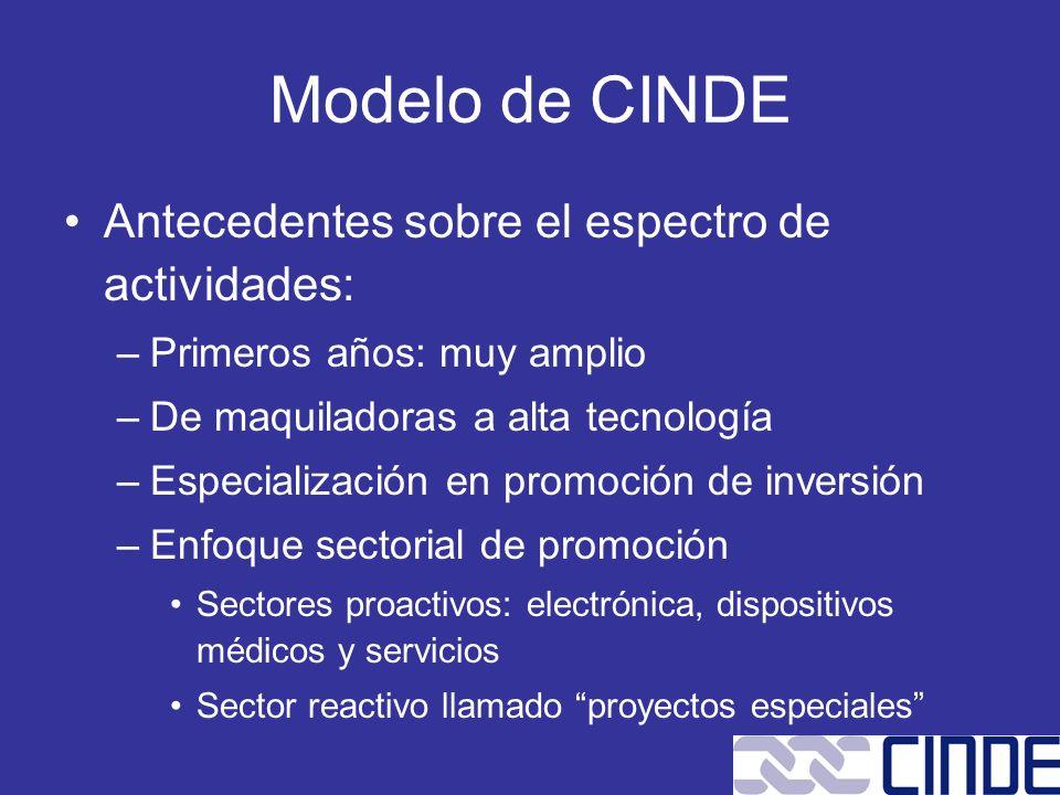 Modelo de CINDE Antecedentes sobre el espectro de actividades: