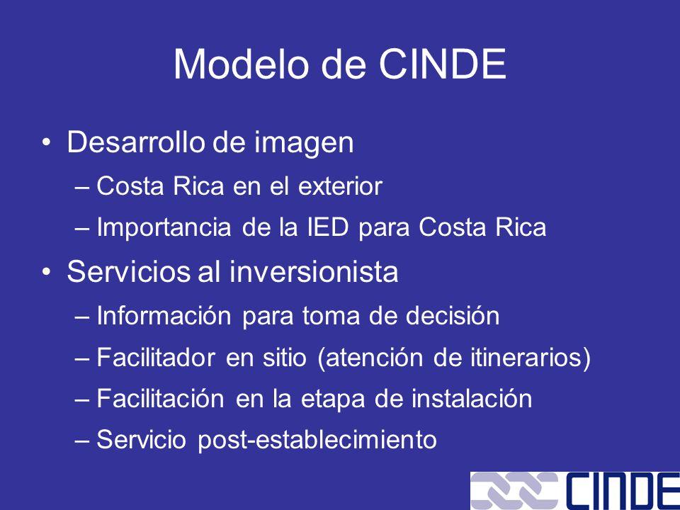 Modelo de CINDE Desarrollo de imagen Servicios al inversionista