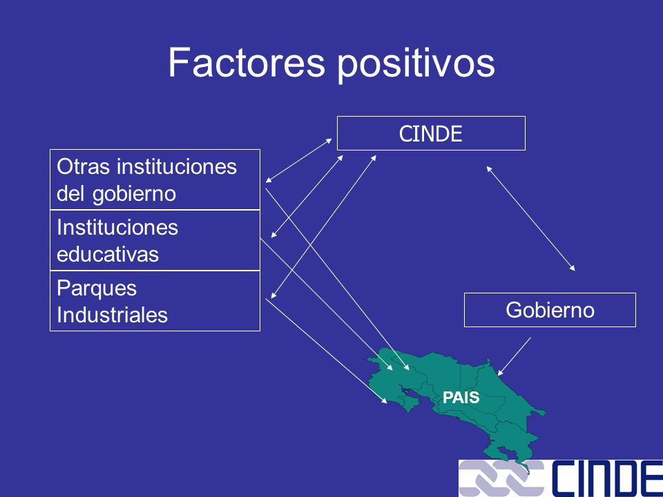 Factores positivos CINDE Otras instituciones del gobierno