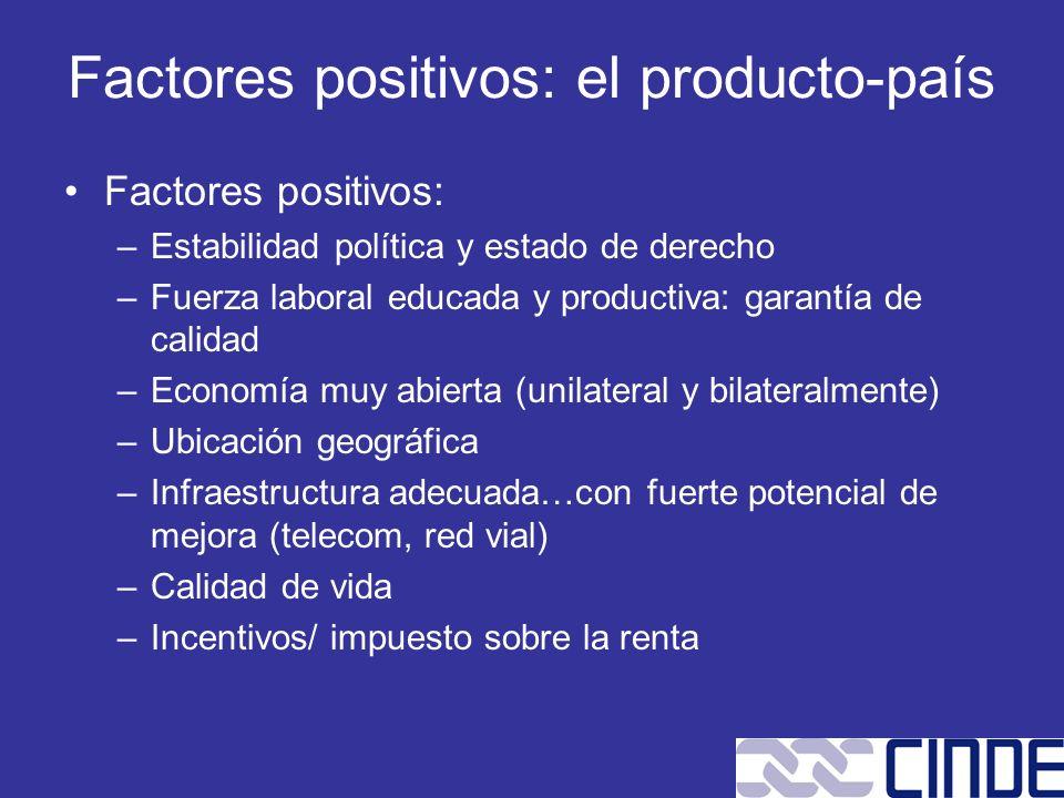 Factores positivos: el producto-país