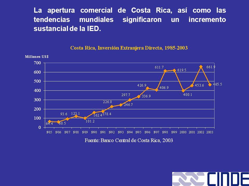 La apertura comercial de Costa Rica, así como las tendencias mundiales significaron un incremento sustancial de la IED.