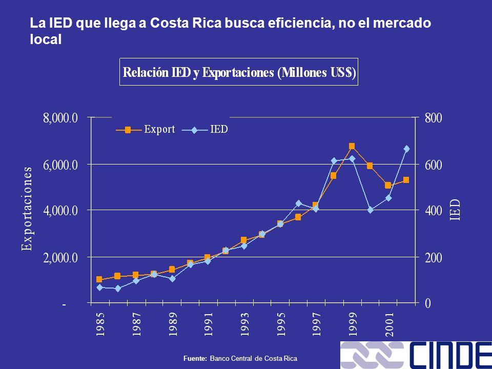 La IED que llega a Costa Rica busca eficiencia, no el mercado local
