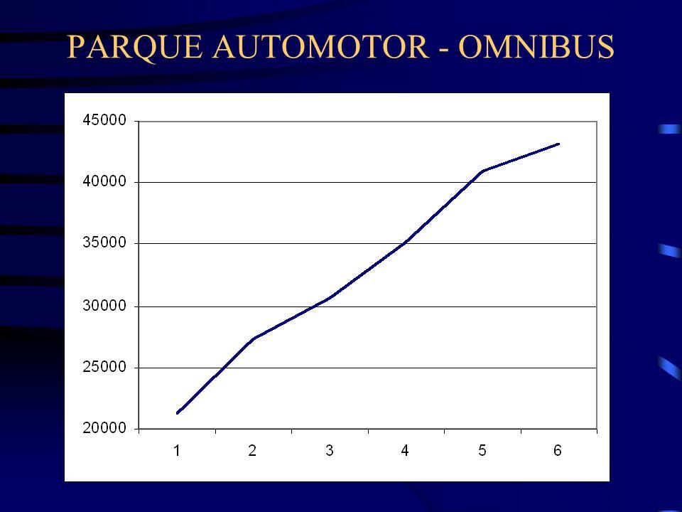 PARQUE AUTOMOTOR - OMNIBUS