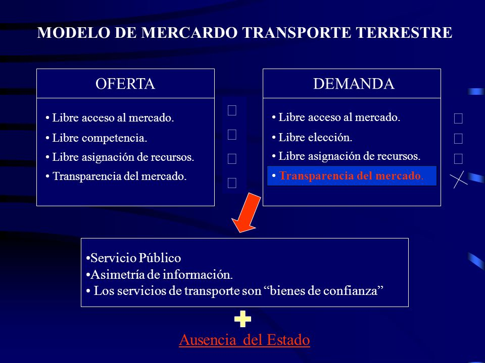 MODELO DE MERCARDO TRANSPORTE TERRESTRE