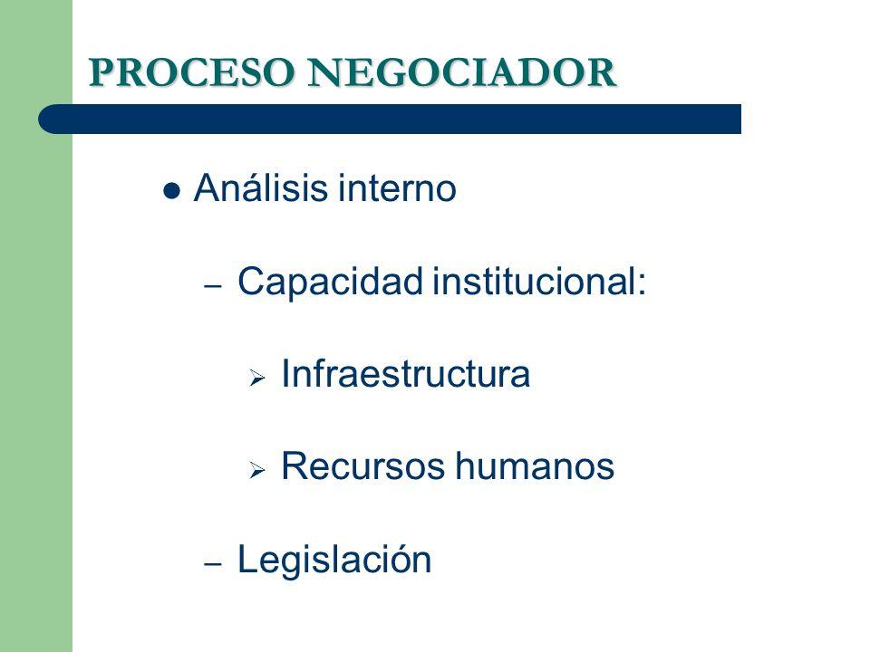 PROCESO NEGOCIADOR Análisis interno Capacidad institucional: