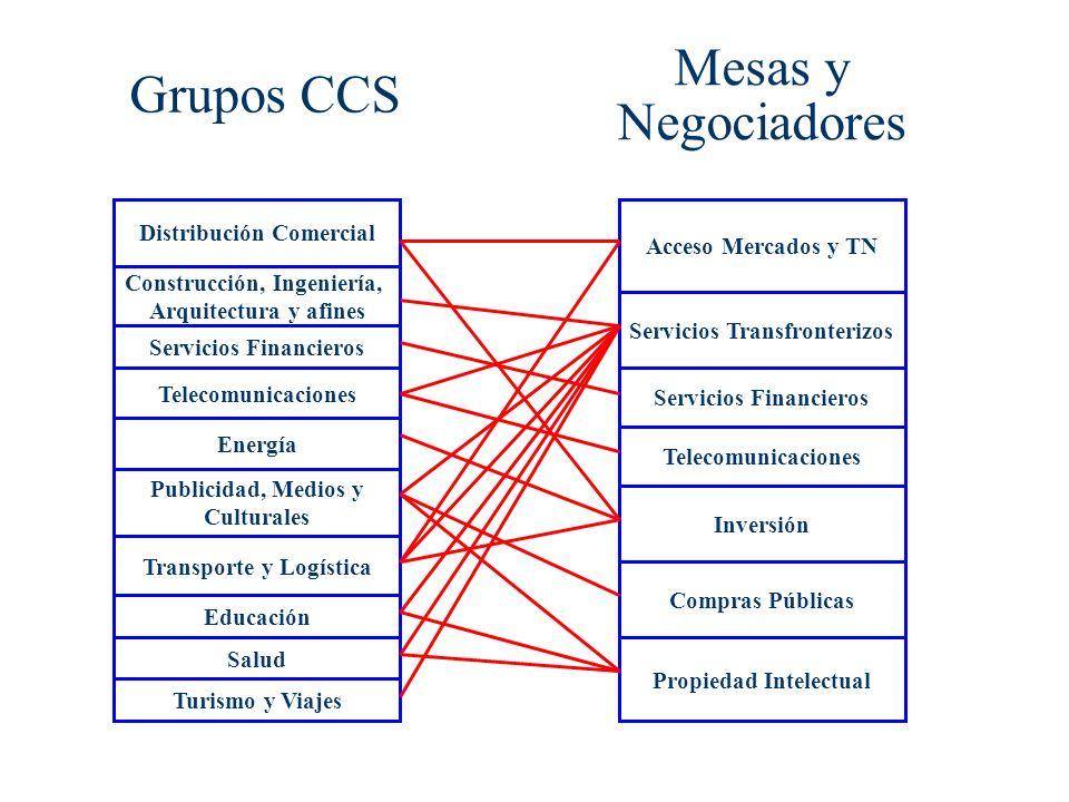 Mesas y Negociadores Grupos CCS Distribución Comercial