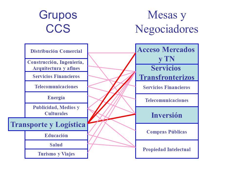 Grupos CCS Mesas y Negociadores Acceso Mercados y TN Servicios
