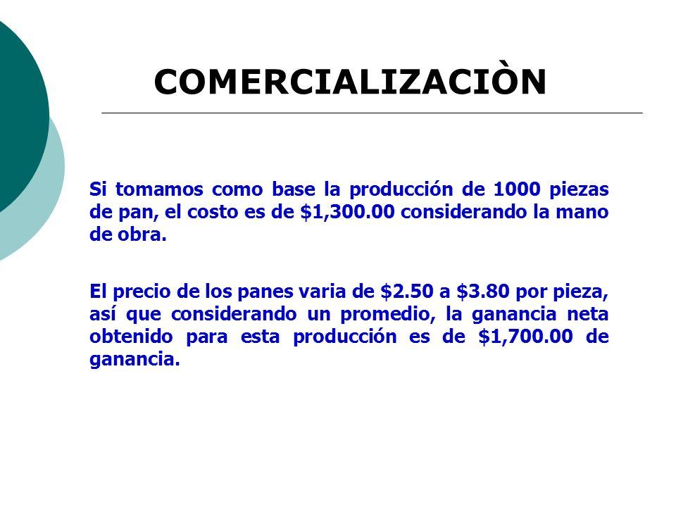 COMERCIALIZACIÒN Si tomamos como base la producción de 1000 piezas de pan, el costo es de $1,300.00 considerando la mano de obra.