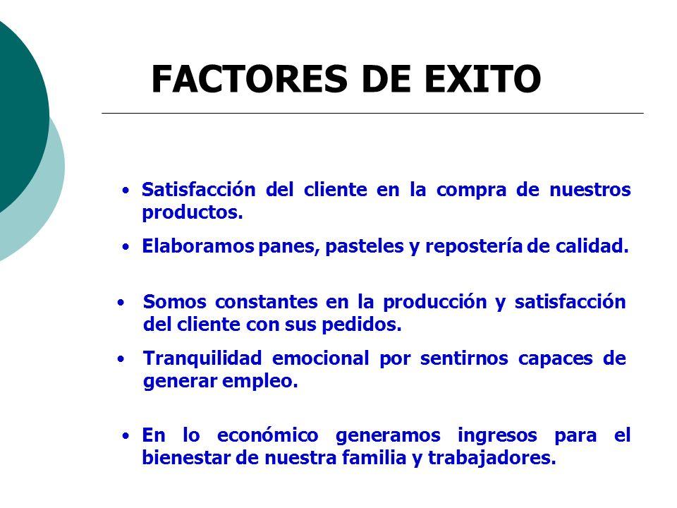 FACTORES DE EXITO Satisfacción del cliente en la compra de nuestros productos. Elaboramos panes, pasteles y repostería de calidad.