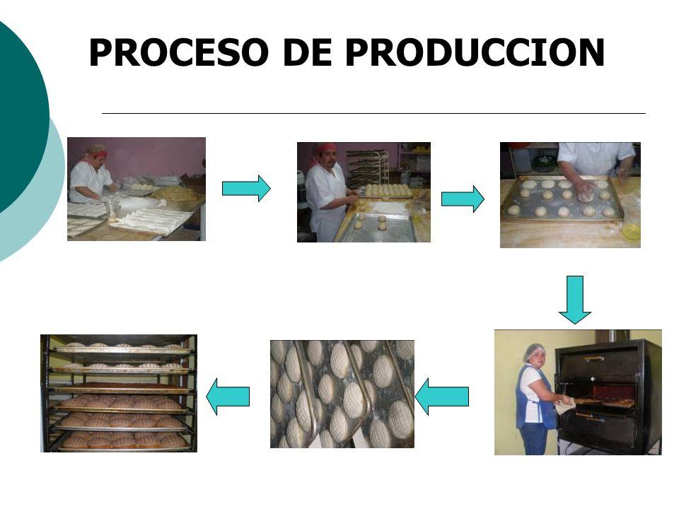 Panaderia koqis representante sra maria valentina Proceso de produccion en un restaurante