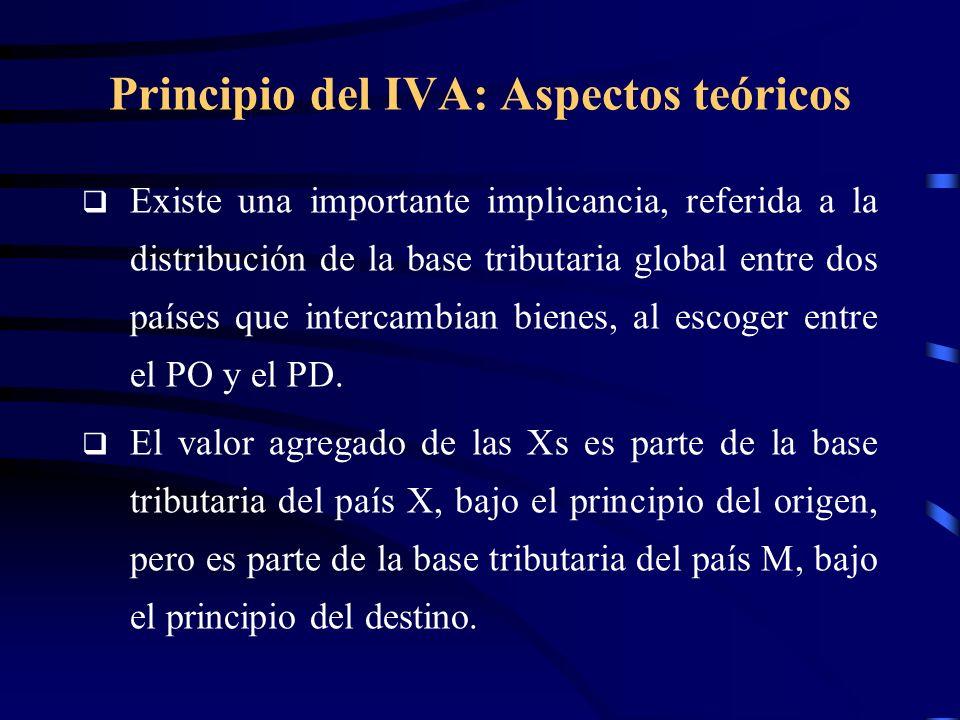 Principio del IVA: Aspectos teóricos