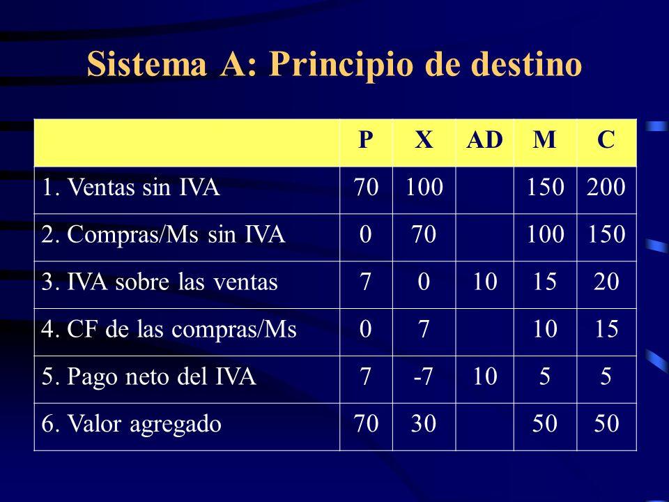 Sistema A: Principio de destino