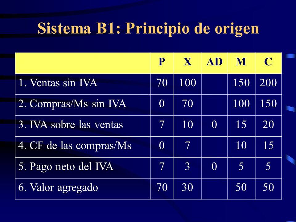 Sistema B1: Principio de origen