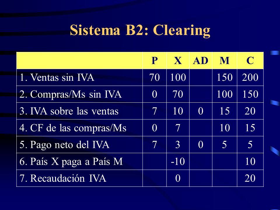 Sistema B2: Clearing P X AD M C 1. Ventas sin IVA 70 100 150 200