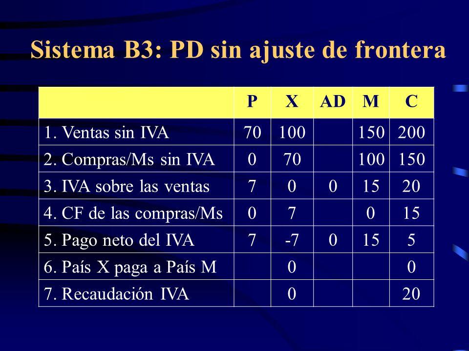 Sistema B3: PD sin ajuste de frontera