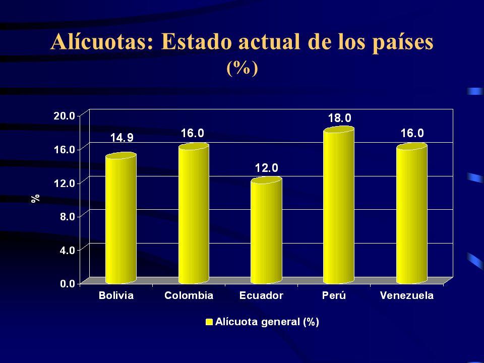 Alícuotas: Estado actual de los países (%)