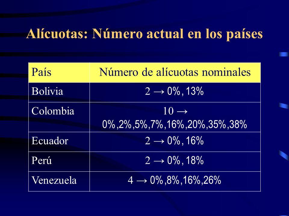Alícuotas: Número actual en los países