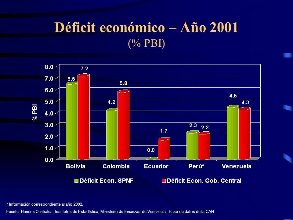Déficit económico – Año 2001 (% PBI)