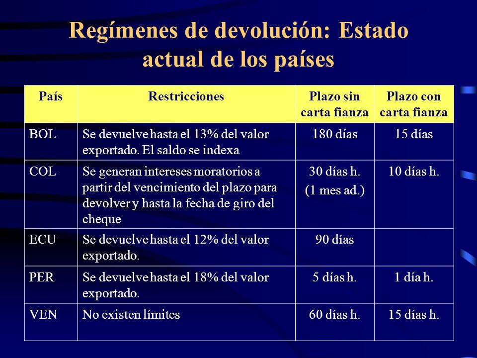 Regímenes de devolución: Estado actual de los países