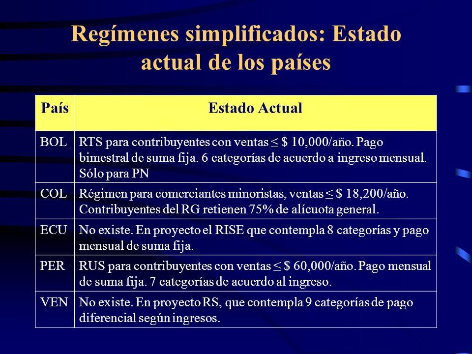 Regímenes simplificados: Estado actual de los países