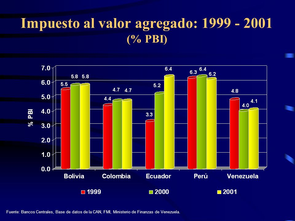 Impuesto al valor agregado: 1999 - 2001 (% PBI)