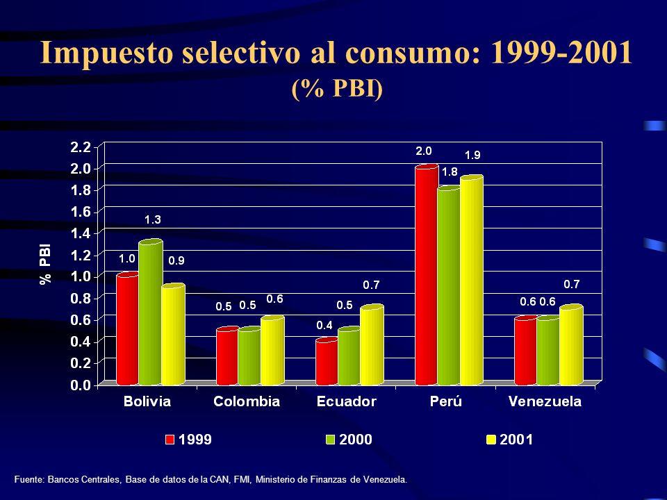 Impuesto selectivo al consumo: 1999-2001 (% PBI)