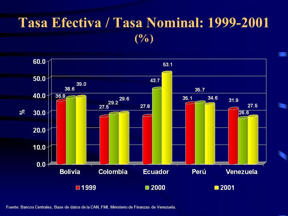 Tasa Efectiva / Tasa Nominal: 1999-2001 (%)