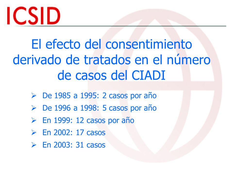 El efecto del consentimiento derivado de tratados en el número de casos del CIADI
