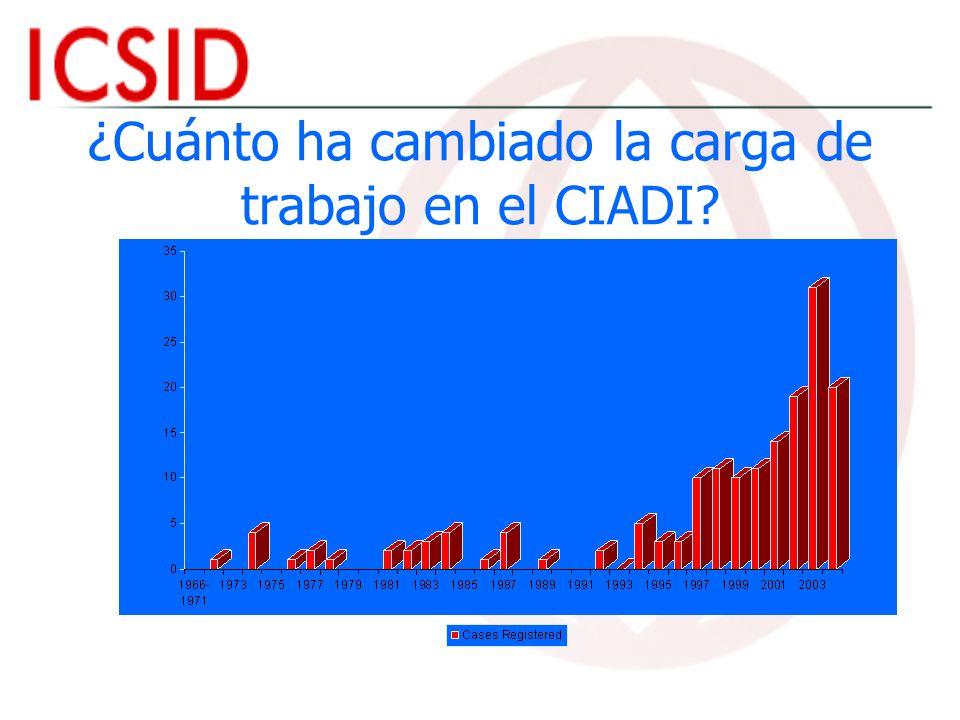 ¿Cuánto ha cambiado la carga de trabajo en el CIADI
