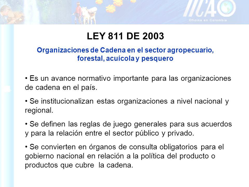 LEY 811 DE 2003 Organizaciones de Cadena en el sector agropecuario, forestal, acuícola y pesquero.
