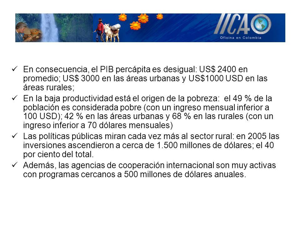 En consecuencia, el PIB percápita es desigual: US$ 2400 en promedio; US$ 3000 en las áreas urbanas y US$1000 USD en las áreas rurales;