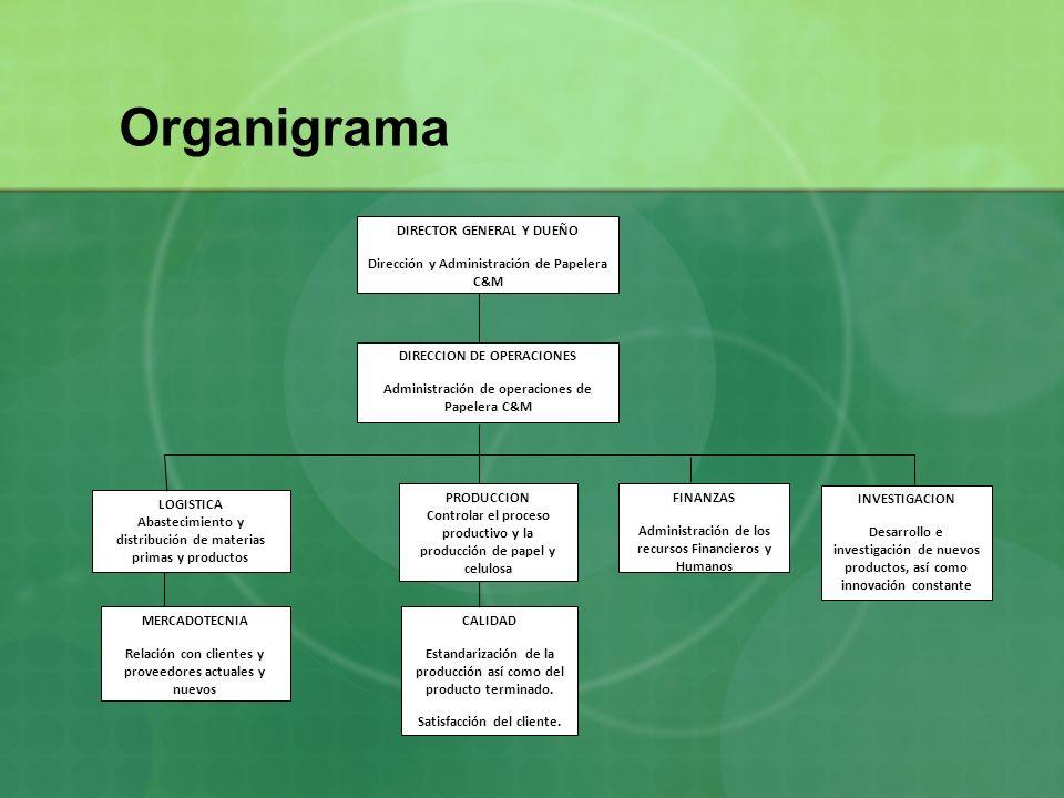 Organigrama DIRECTOR GENERAL Y DUEÑO
