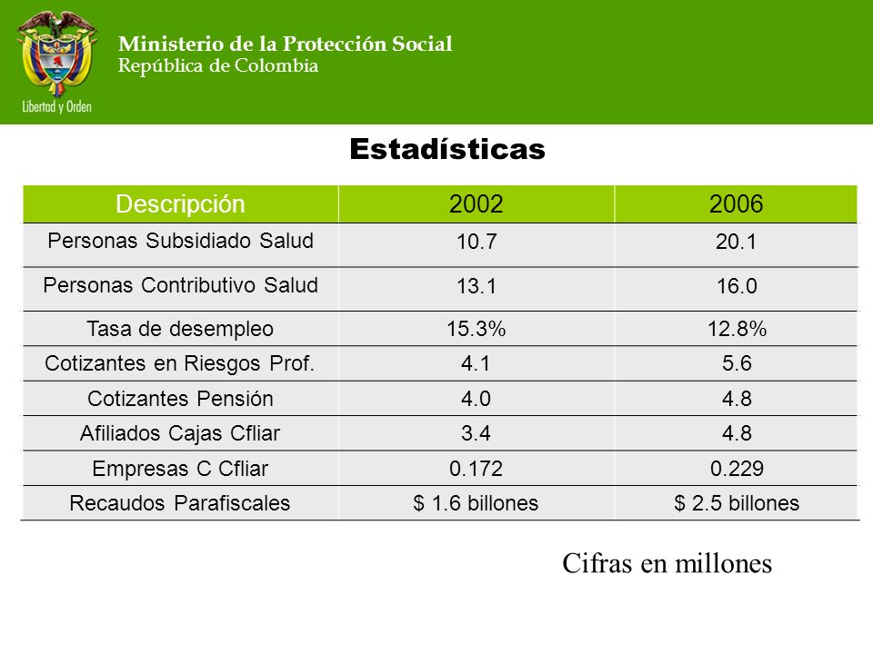 Estadísticas Cifras en millones Descripción 2002 2006