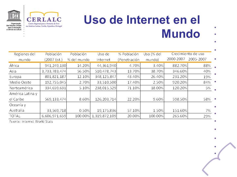 Uso de Internet en el Mundo